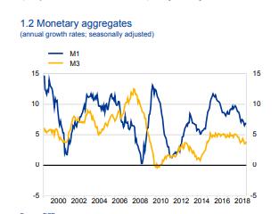 Massa Monetaria - Tasso di crescita
