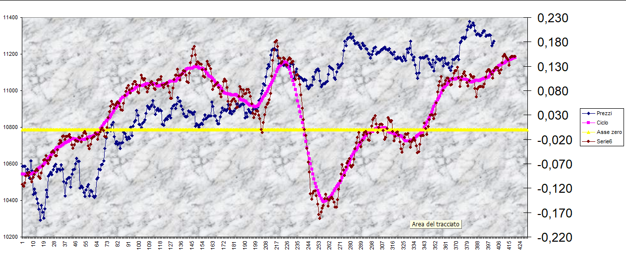DAX - Andamento ciclico